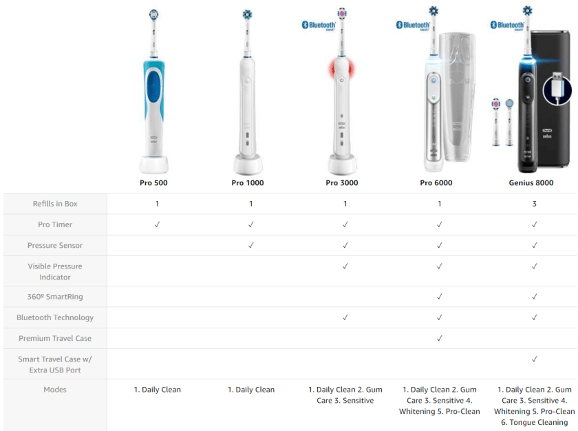Oral-B Genius Pro 8000 Review - Best Electric Toothbrush Club