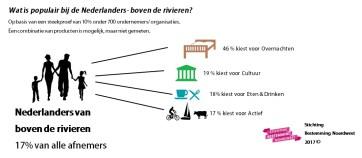Nederlanders van boven de rivieren