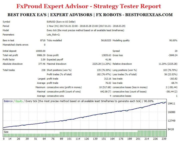 FxProud Expert Advisor - Strategy Tester Report For The EURUSD Currency Pair - Backtest