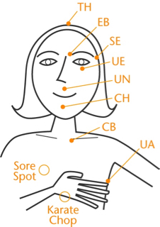 Diagram of points to tap on the body when performing EFT