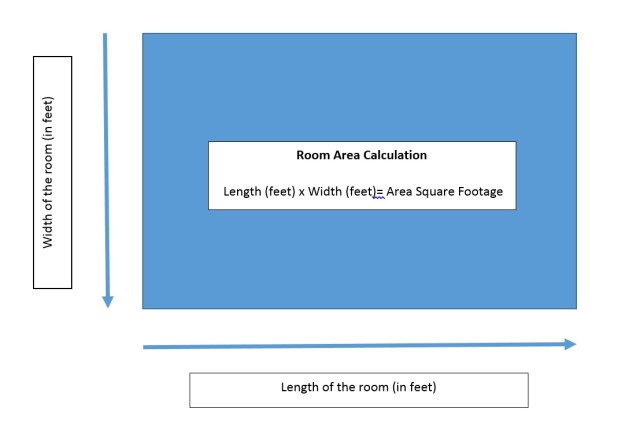 How to Calculate Square Footage of a Room - Square Footage Calculator