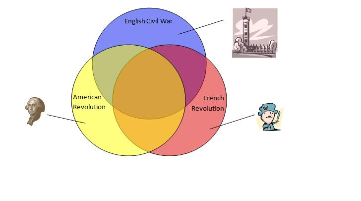 venn diagram american revolution