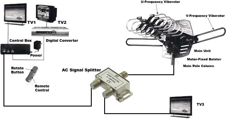 2Way WA2608/WA2608B TV Signal Splitter AC Power Pass