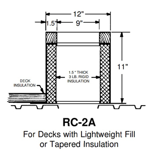 Portals #32161 Type RC-2A Double-Wide Curb, 12 x 27 x 11