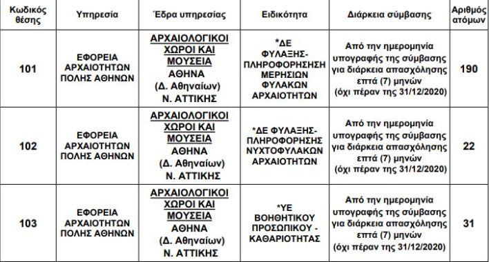 243 προσλήψεις στην Eφορεία Αρχαιοτήτων Πόλης Αθηνών - Λεπτομέρειες για την αίτηση