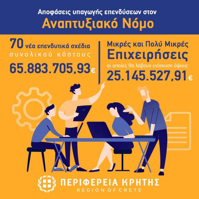 70 νέα επενδυτικά σχέδια 65,8 εκ. ευρώ υπέγραψε ο Περιφερειάρχης Κρήτης Σταύρος Αρναουτάκης