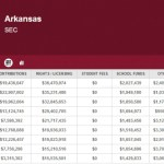 New Financial Disclosures for Arkansas' Division I Athletic Programs