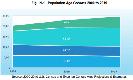 Percentage of Island population that is over 65 is growing