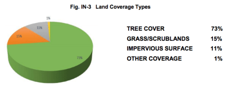 Most acres on Bainbridge are covered by trees (City Plan update)