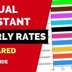 Virtual Assistant Hourly Rates Compared – Guide for Entrepreneurs