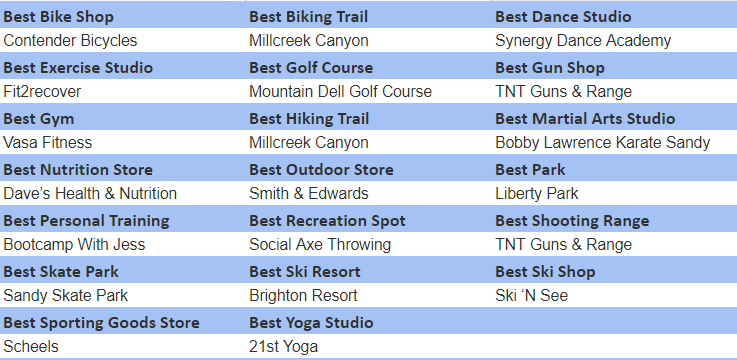 Fitness and Outdoors winners
