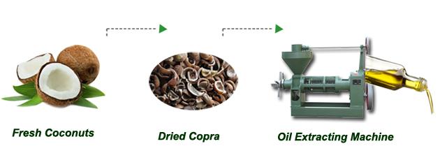 Resultado de imagen para coconut oil copra