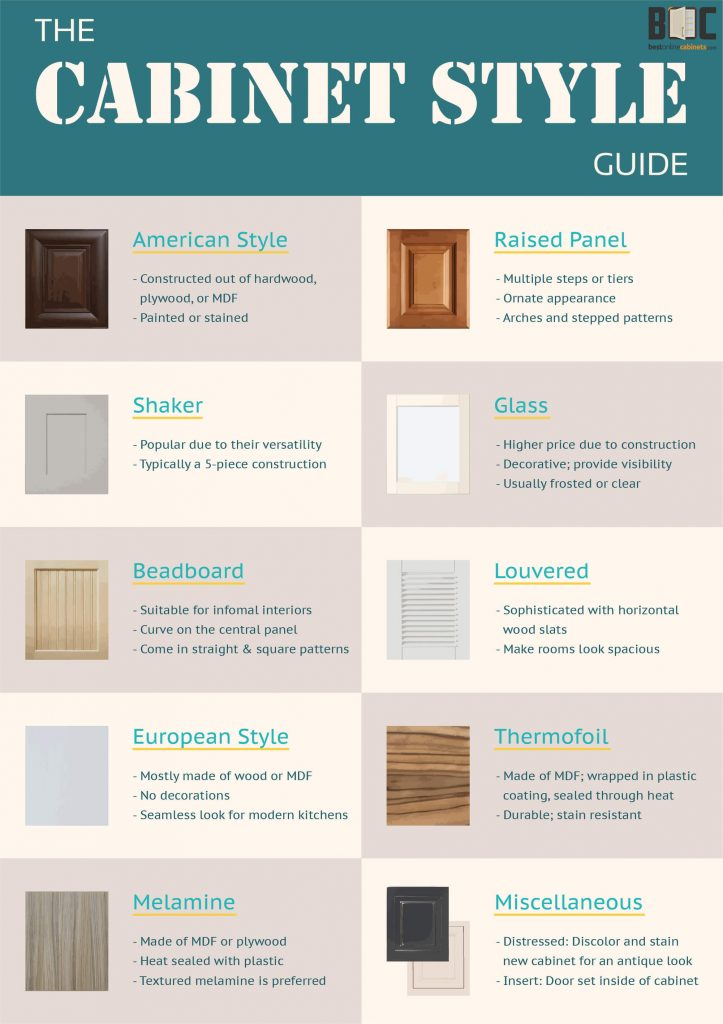 kitchen cabinet styles small trash can with lid a comprehensive guide to various best infographic style