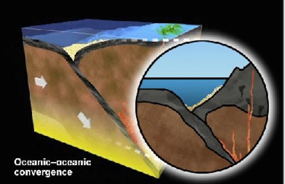 Subduction - when plates collide