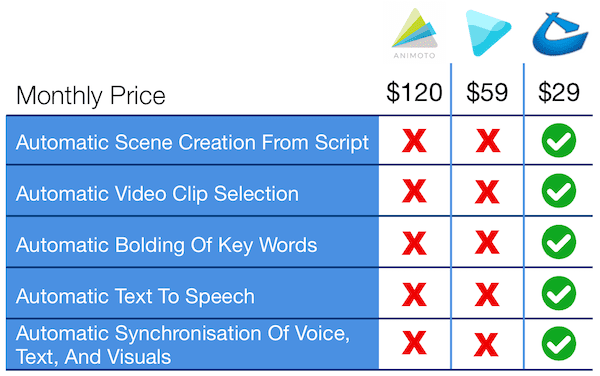 Comparison With Animoto And Wave
