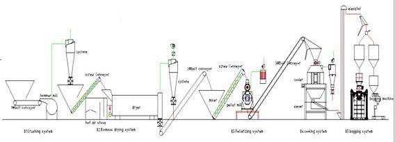 Large Capacity Wood Pellet Line 1~4ton/h Production Plant