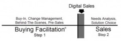 buying-facilitation-sales-enablement - Copy