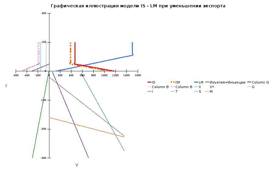 Реферат: Расчет показателей системы национальных счетов на