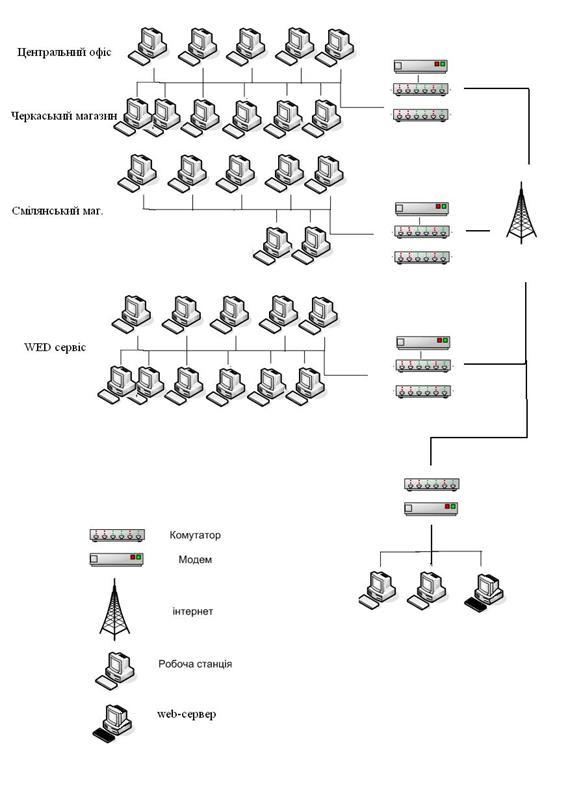 Курсовая работа: Впровадження захисту інформації в комп