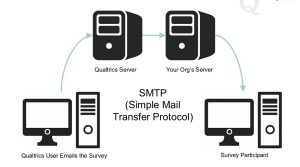 What is SMTP Server