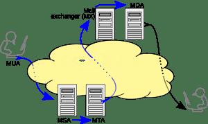 how SMTP Server works