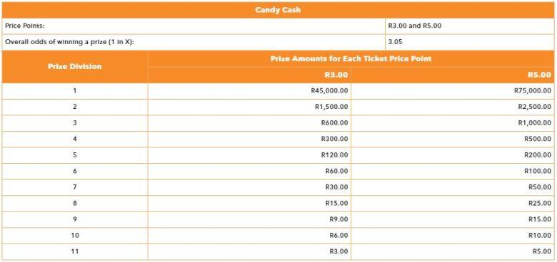 eaziwin candy cash prizes