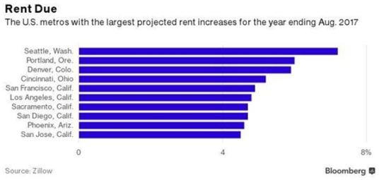 Rent increase projections
