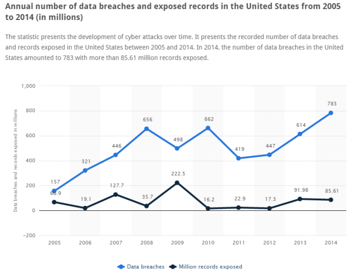 Data Breaches of Ecommerce - Annual number of data breaches