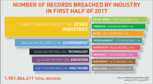 Data Breaches of Ecommerce - Data Breaches by industry