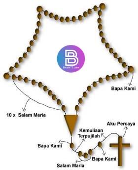 5 Cara Doa Rosario Lengkap Dengan Renungan (Terbaru)