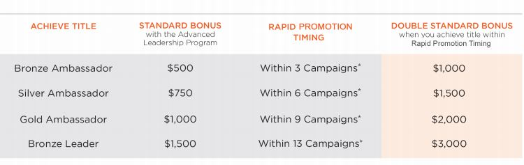 Image result for rapid advancement incentive avon