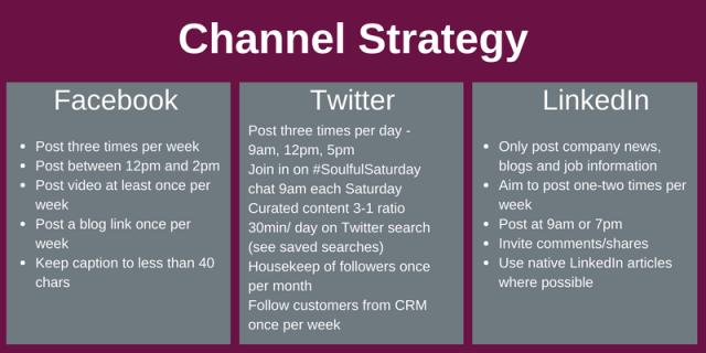 Social media strategy per channel