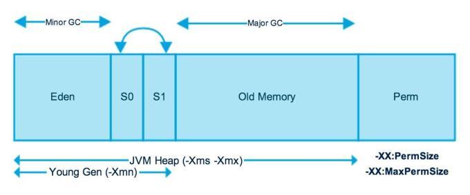 Java Heap Memory Structure | Betsol