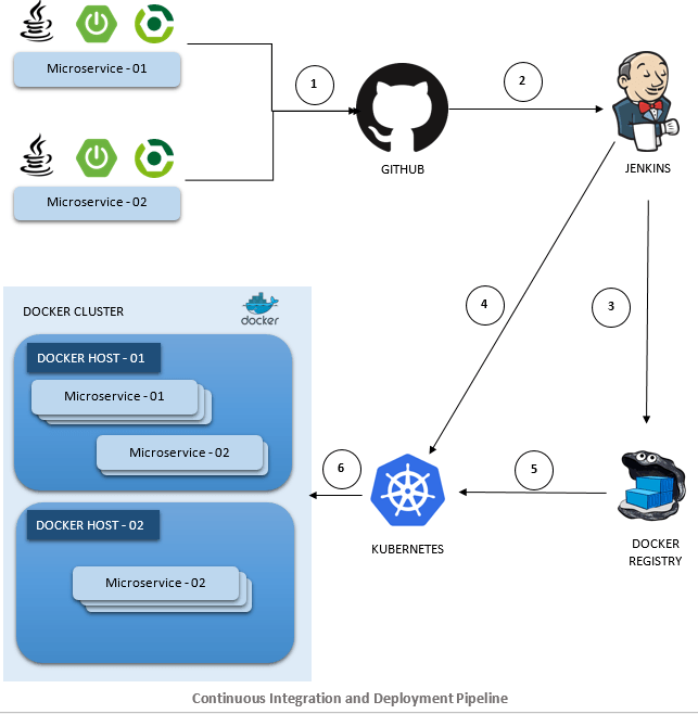DevOps Using Jenkins Docker and Kubernetes | Continuous Integration and Deployment Pipeline | Betsol