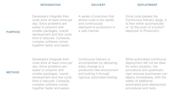 Continuous Integration Definition Table