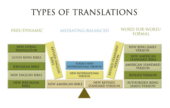 translations types
