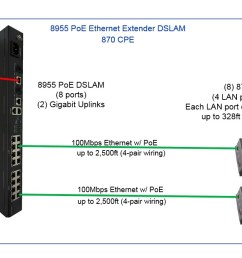 8955 poe dslam to 870 cpe  [ 1612 x 662 Pixel ]