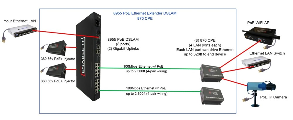medium resolution of 8955 poe dslam to 870 cpe