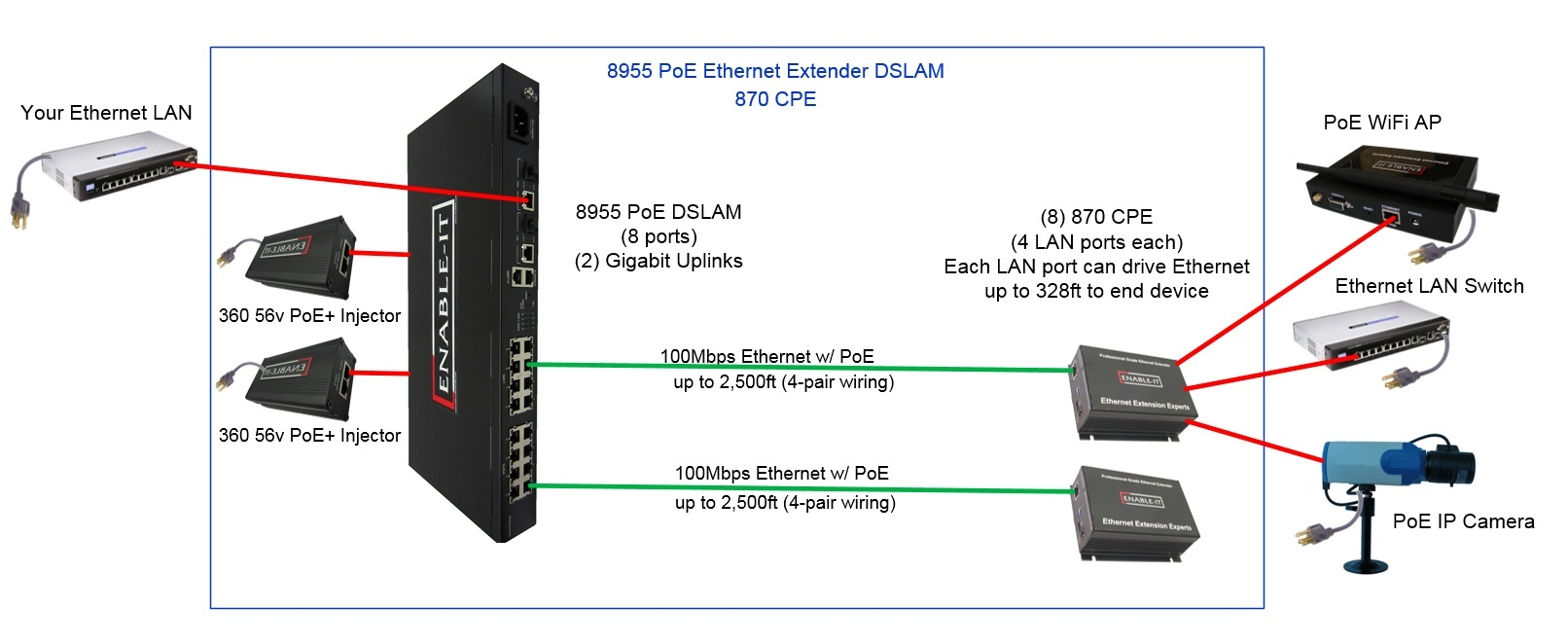 hight resolution of 8955 poe dslam to 870 cpe