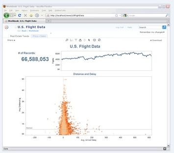 Tableau Business Intelligence Review