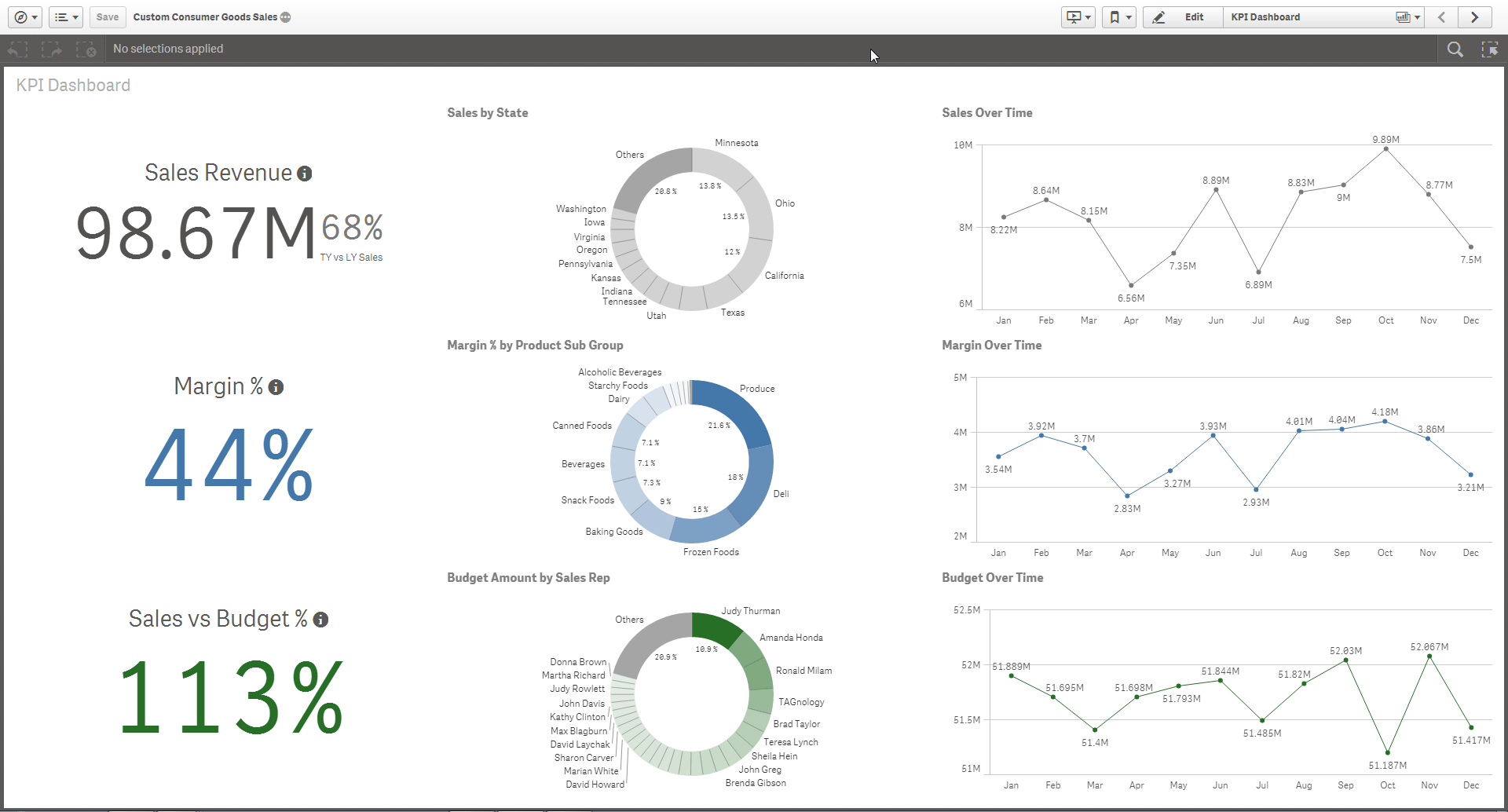 Qlik Sense Token Pricing Templates