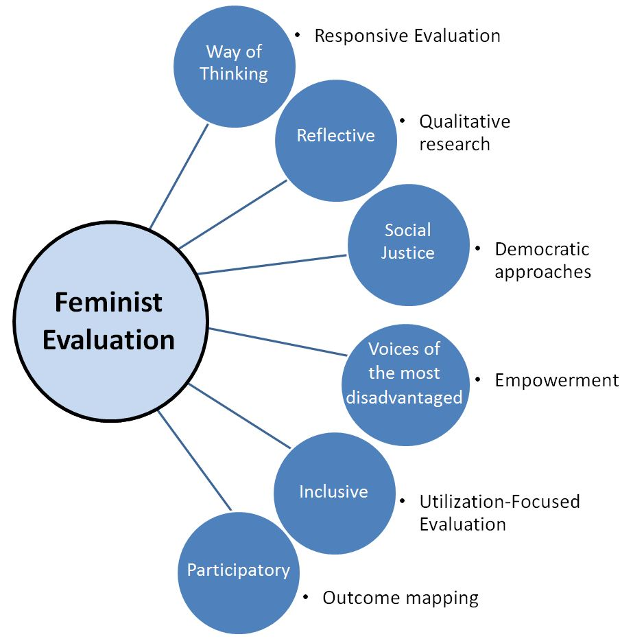 Feminist Evaluation Better Evaluation
