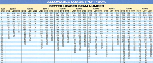 Metal i beam span tables for Construction cost calculator canada