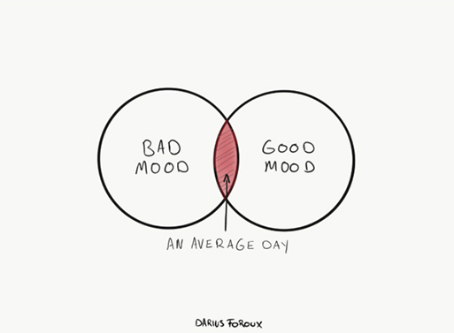 How To Manage Your Mood