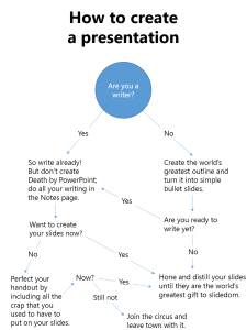 decision-tree-for-presentations