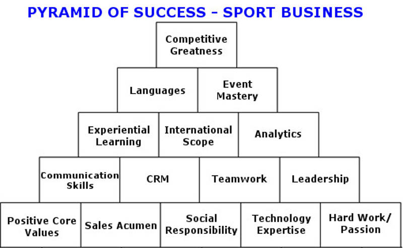 Pyramid of success for a career in sport business better tomorrow inspired by wooden and my years working in the sport industry and sport management academia i decided to examine what a pyramid of success would look like malvernweather Images
