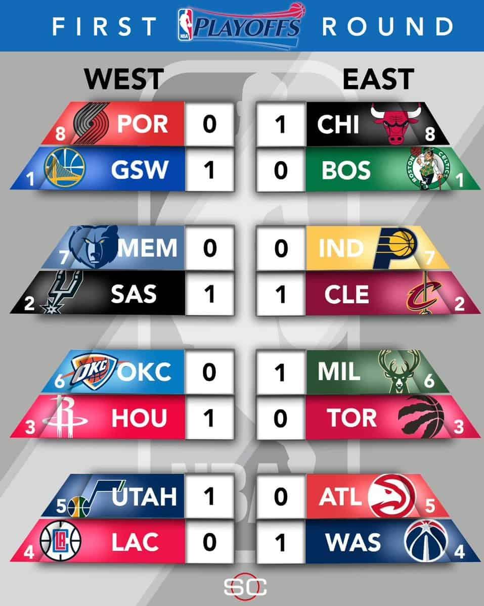 NBA Playoffs 2017 - 1st round recap