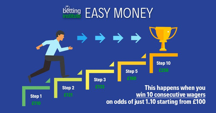 Easy Money Sports Betting