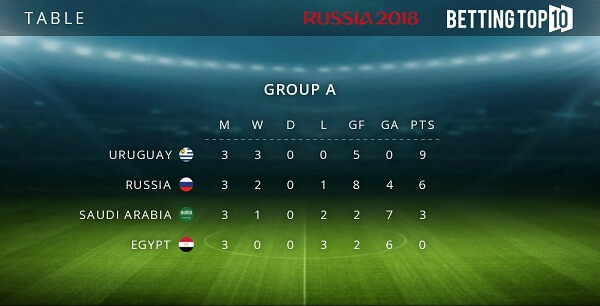 Group A results