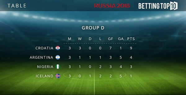 Group D results
